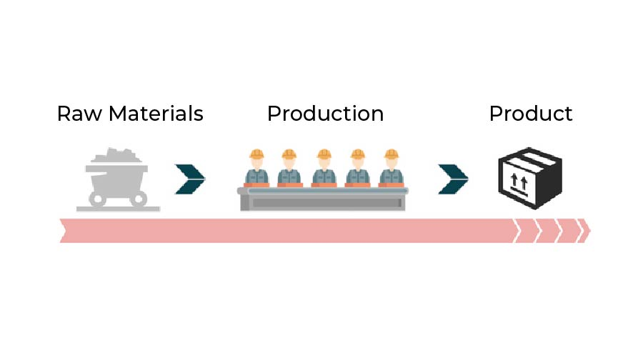 Why Do Manufacturing Companies Need a Production Management System?